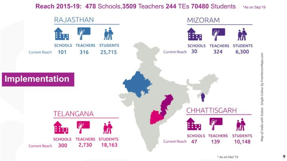 CLIx Platform Installed in over 540 schools across 4 states in India