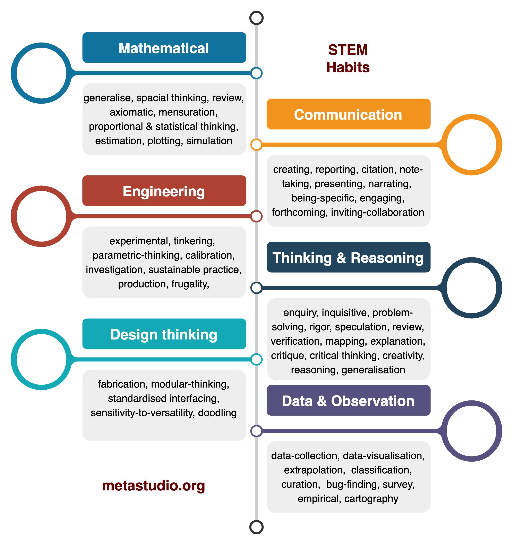 STEM Habits Summary