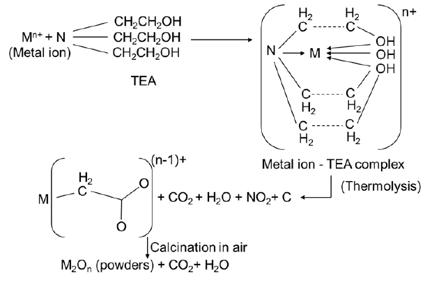Schematic-of-chemical-reaction-of-TEA-in-formation-of-the-compounds